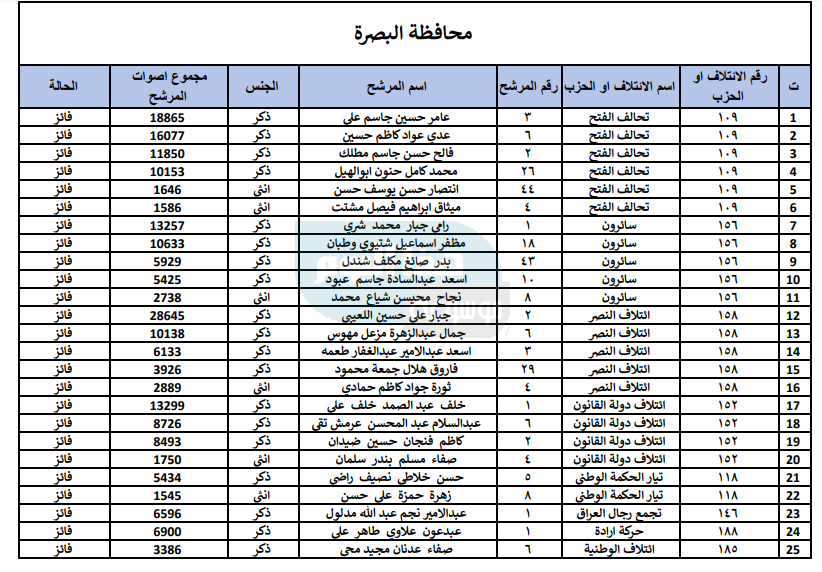 hathalyoum.net/up/upp/basraelection